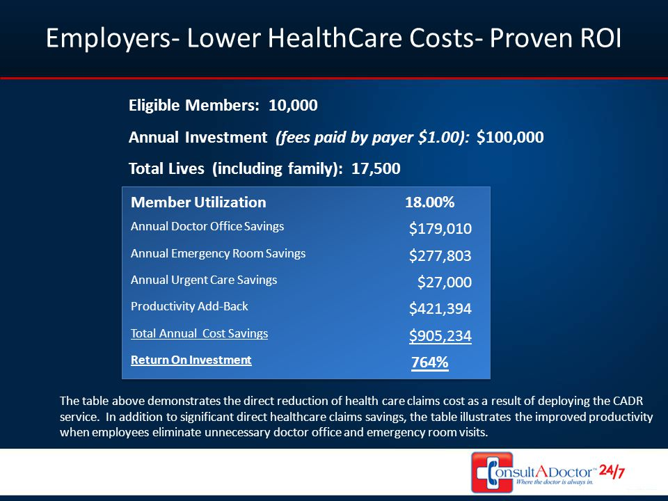 Employers- Lower HealthCare Costs- Proven ROI Eligible Members: 10,000 Annual Investment (fees paid by payer $1.00): $100,000 Total Lives (including f