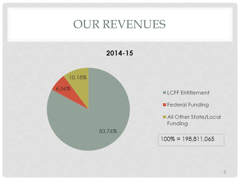2 OUR REVENUES