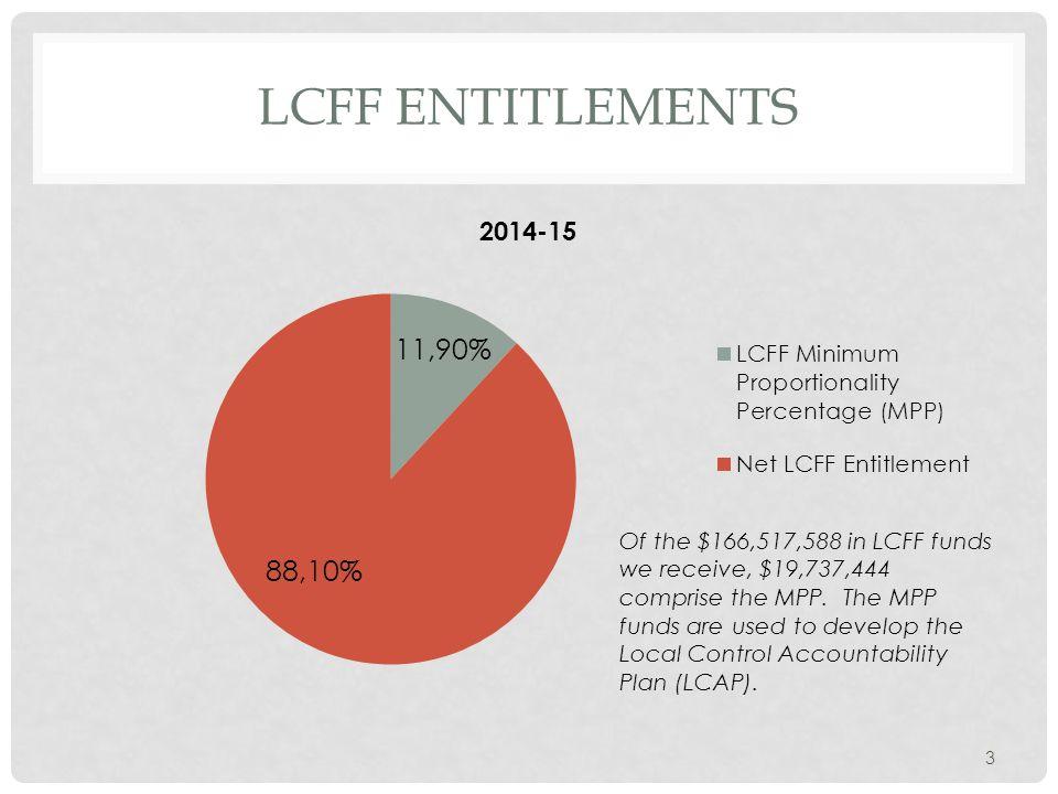 3 LCFF ENTITLEMENTS