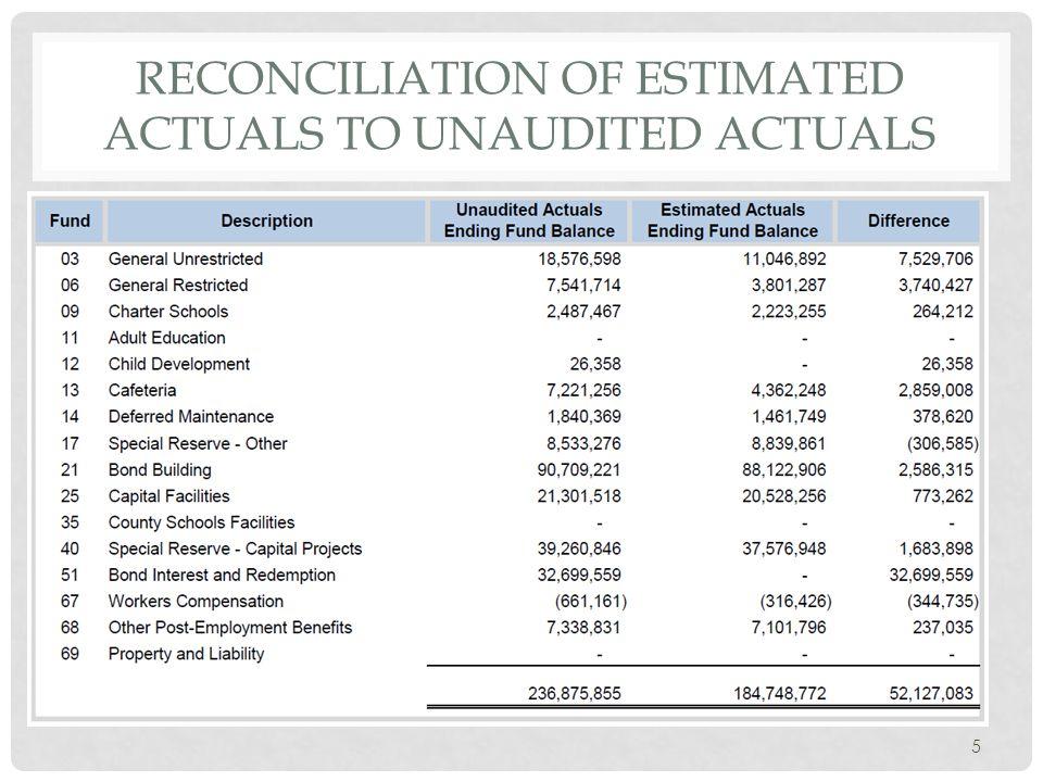 RECONCILIATION OF ESTIMATED ACTUALS TO UNAUDITED ACTUALS 5