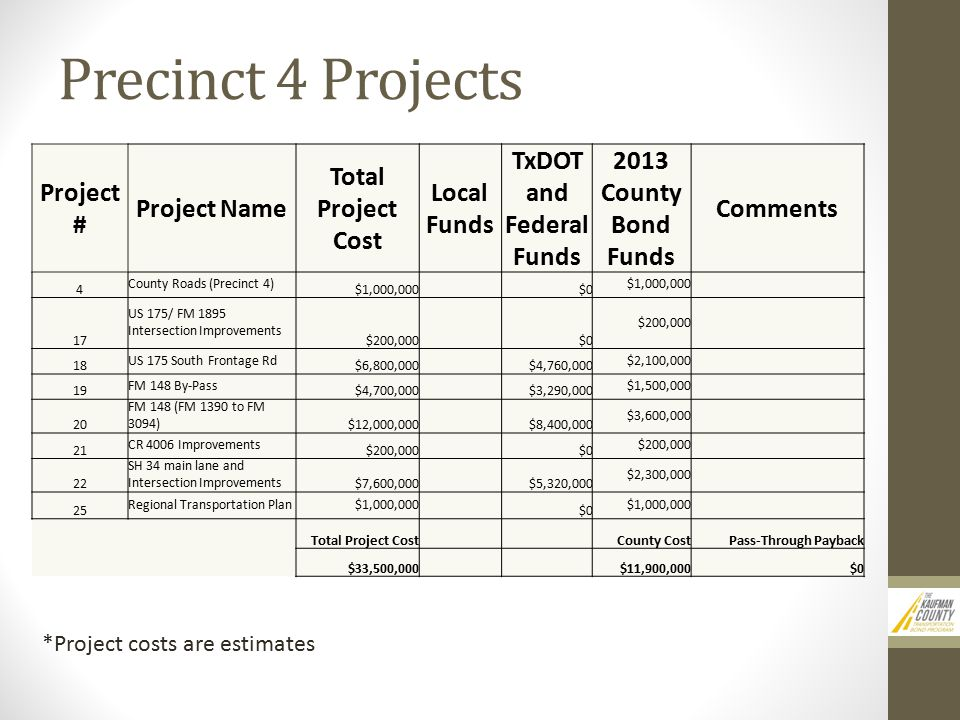 *Project costs are estimates Project # Project Name Total Project Cost Local Funds TxDOT and Federal Funds 2013 County Bond Funds Comments 4 County Roads (Precinct 4) $1,000,000 $0 $1,000,000 17 US 175/ FM 1895 Intersection Improvements $200,000 $0 $200,000 18 US 175 South Frontage Rd $6,800,000 $4,760,000 $2,100,000 19 FM 148 By-Pass $4,700,000 $3,290,000 $1,500,000 20 FM 148 (FM 1390 to FM 3094) $12,000,000 $8,400,000 $3,600,000 21 CR 4006 Improvements $200,000 $0 $200,000 22 SH 34 main lane and Intersection Improvements $7,600,000 $5,320,000 $2,300,000 25 Regional Transportation Plan$1,000,000 $0 $1,000,000 Total Project Cost County CostPass-Through Payback $33,500,000 $11,900,000$0