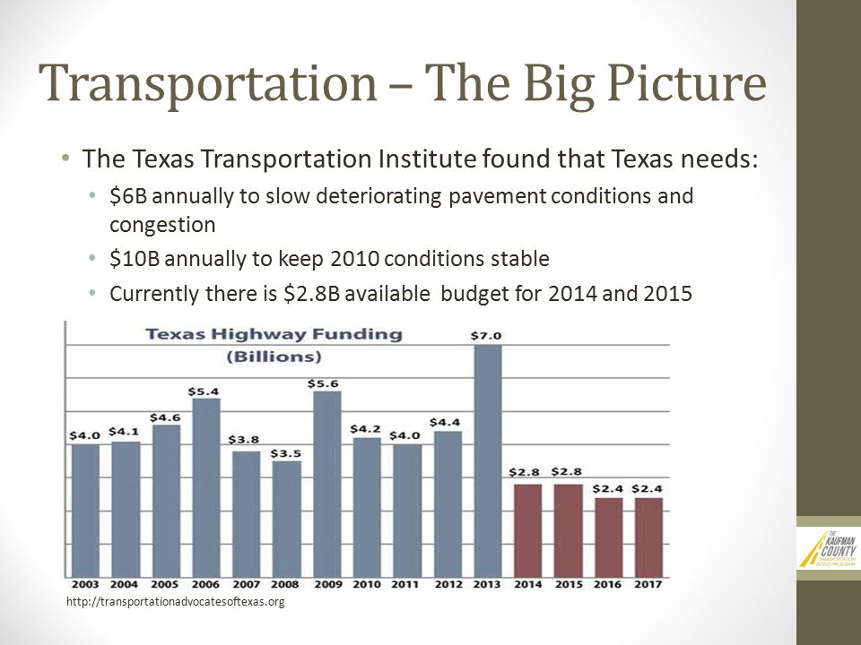 Transportation – The Big Picture The Texas Transportation Institute found that Texas needs: $6B annually to slow deteriorating pavement conditions and congestion $10B annually to keep 2010 conditions stable Currently there is $2.8B available budget for 2014 and 2015 http://transportationadvocatesoftexas.org
