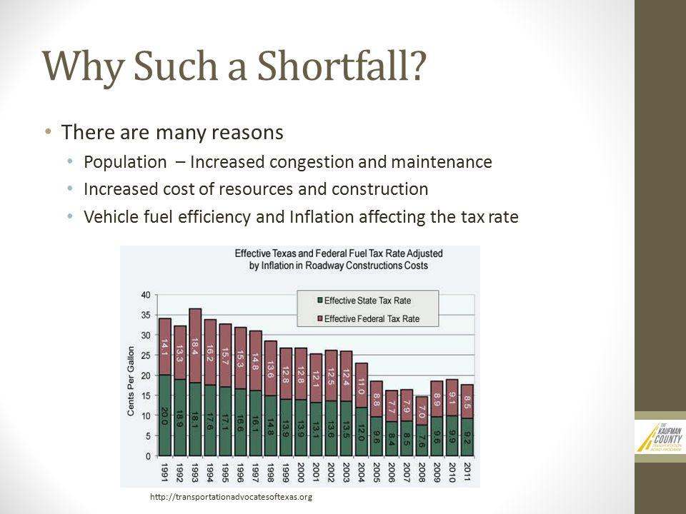 Why Such a Shortfall.