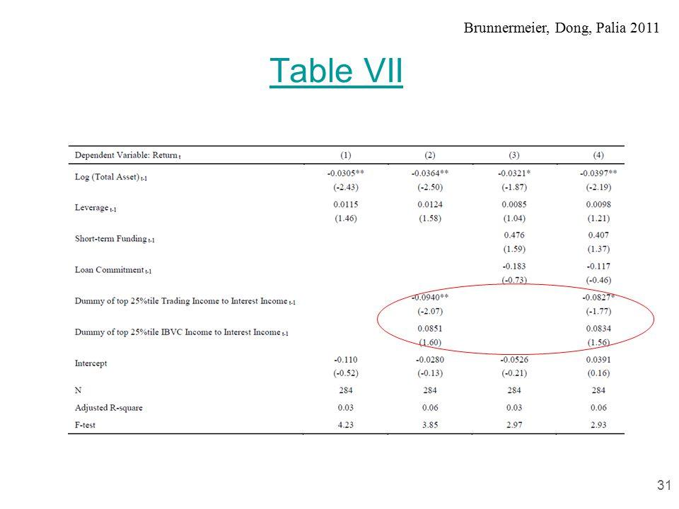 Brunnermeier, Dong, Palia 2011 Table VII 31