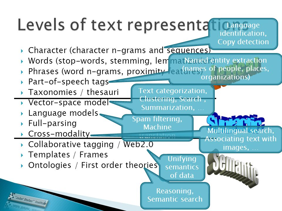  Character (character n-grams and sequences)  Words (stop-words, stemming, lemmatization)  Phrases (word n-grams, proximity features)  Part-of-speech tags  Taxonomies / thesauri  Vector-space model  Language models  Full-parsing  Cross-modality  Collaborative tagging / Web2.0  Templates / Frames  Ontologies / First order theories Language identification, Copy detection Named entity extraction (names of people, places, organizations) Text categorization, Clustering, Search, Summarization, … Spam filtering, Machine translation Multilingual search, Associating text with images, … Unifying semantics of data Reasoning, Semantic search