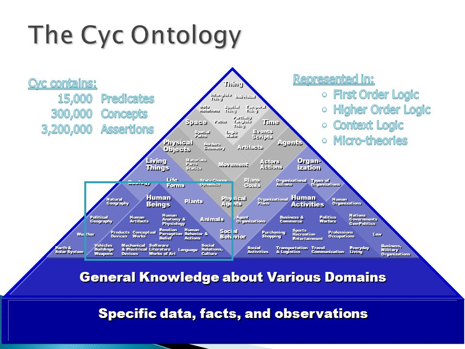 Cycorp © 2006 The Cyc Ontology Thing Intangible Thing Intangible Thing Individual Temporal Thing Temporal Thing Spatial Thing Spatial Thing Partially Tangible Thing Partially Tangible Thing Paths Sets Relations Sets Relations Logic Math Logic Math Human Artifacts Human Artifacts Social Relations, Culture Social Relations, Culture Human Anatomy & Physiology Human Anatomy & Physiology Emotion Perception Belief Emotion Perception Belief Human Behavior & Actions Human Behavior & Actions Products Devices Products Devices Conceptual Works Conceptual Works Vehicles Buildings Weapons Vehicles Buildings Weapons Mechanical & Electrical Devices Mechanical & Electrical Devices Software Literature Works of Art Software Literature Works of Art Language Agent Organizations Agent Organizations Organizational Actions Organizational Actions Organizational Plans Organizational Plans Types of Organizations Types of Organizations Human Organizations Human Organizations Nations Governments Geo-Politics Nations Governments Geo-Politics Business, Military Organizations Business, Military Organizations Law Business & Commerce Business & Commerce Politics Warfare Politics Warfare Professions Occupations Professions Occupations Purchasing Shopping Purchasing Shopping Travel Communication Travel Communication Transportation & Logistics Transportation & Logistics Social Activities Social Activities Everyday Living Everyday Living Sports Recreation Entertainment Sports Recreation Entertainment Artifacts Movement State Change Dynamics State Change Dynamics Materials Parts Statics Materials Parts Statics Physical Agents Physical Agents Borders Geometry Borders Geometry Events Scripts Events Scripts Spatial Paths Spatial Paths Actors Actions Actors Actions Plans Goals Plans Goals Time Agents Space Physical Objects Physical Objects Human Beings Human Beings Organ- ization Organ- ization Human Activities Human Activities Living Things Living Things Social Behavior Social Behavior Life Forms Life Forms Animals Plants Ecology Natural Geography Natural Geography Earth & Solar System Earth & Solar System Political Geography Political Geography Weather General Knowledge about Various Domains Specific data, facts, and observations