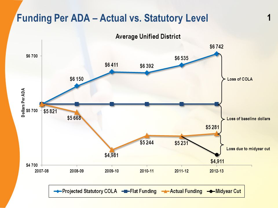 Funding Per ADA – Actual vs. Statutory Level Loss due to midyear cut $4,911 1