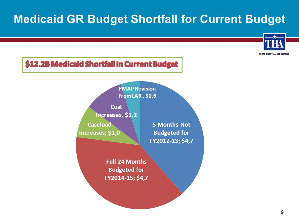 Budgetary Considerations of Expansion  Texas cost estimate to fully expand ACA Medicaid = $15.5B over 10 years –Includes the Woodwork Effect of those eligible today  100% federal for 3 years, 90% for remainder  Federal matching funds = $100.1B over 10 years  Net gain to Texas = $85B + more insured Texans  Doughnut hole created for 1 million Texans –Over 100% FPL can go into exchange w/ subsidy –Under 100% not eligible for exchange so remain uninsured because priced out of market 20