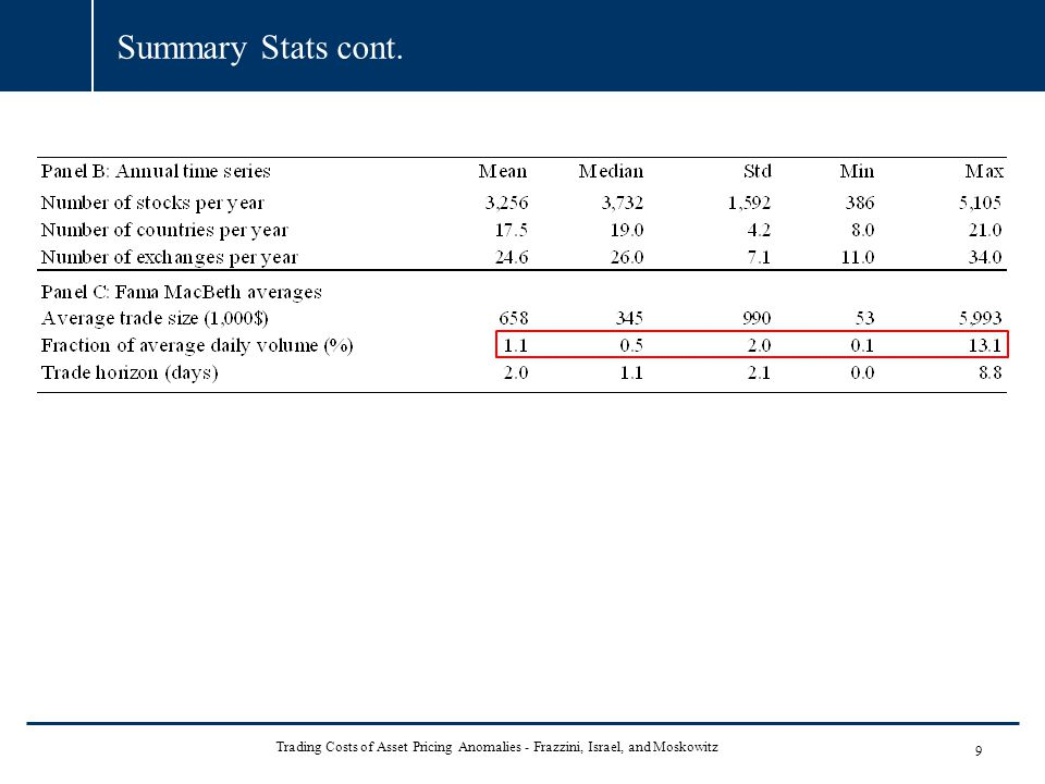 Summary Stats cont. 9 Trading Costs of Asset Pricing Anomalies - Frazzini, Israel, and Moskowitz