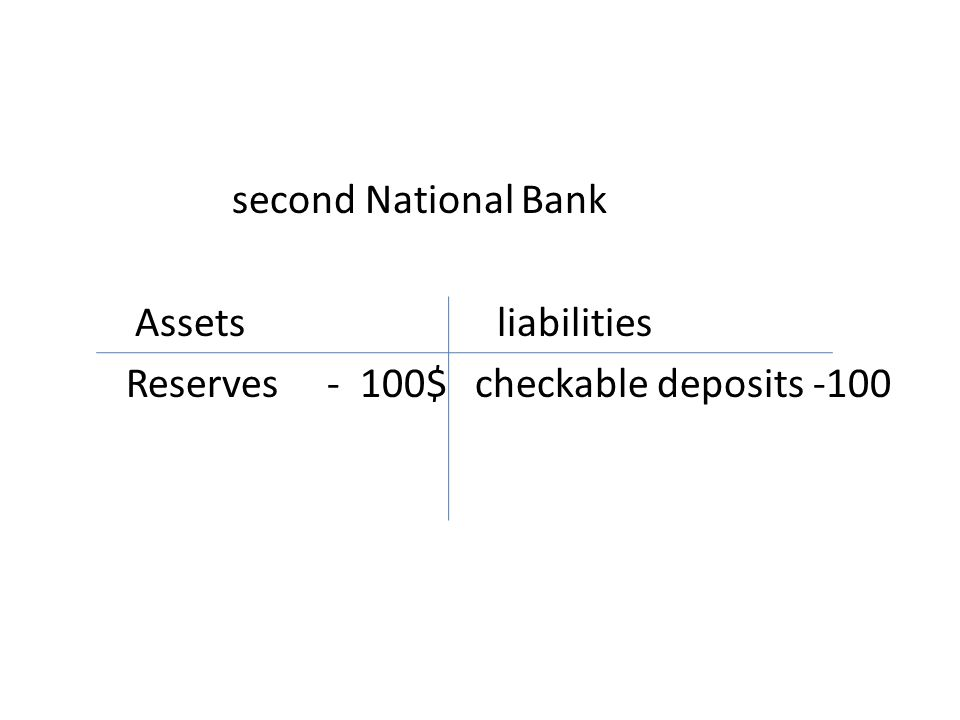 second National Bank Assets liabilities Reserves - 100$ checkable deposits -100