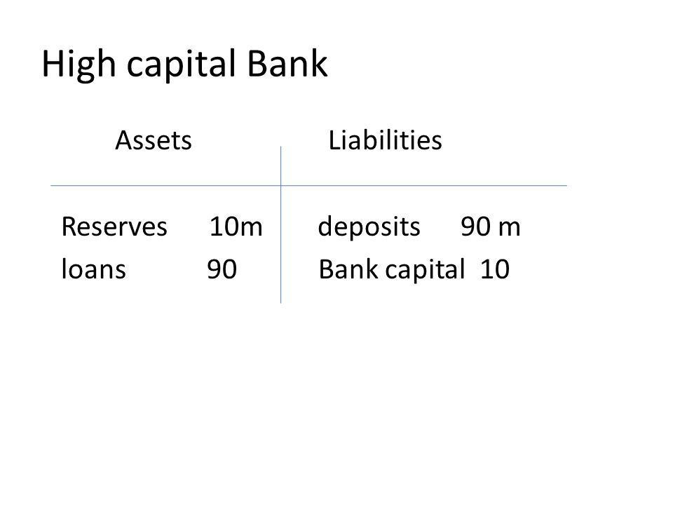 High capital Bank Assets Liabilities Reserves 10m deposits 90 m loans 90 Bank capital 10