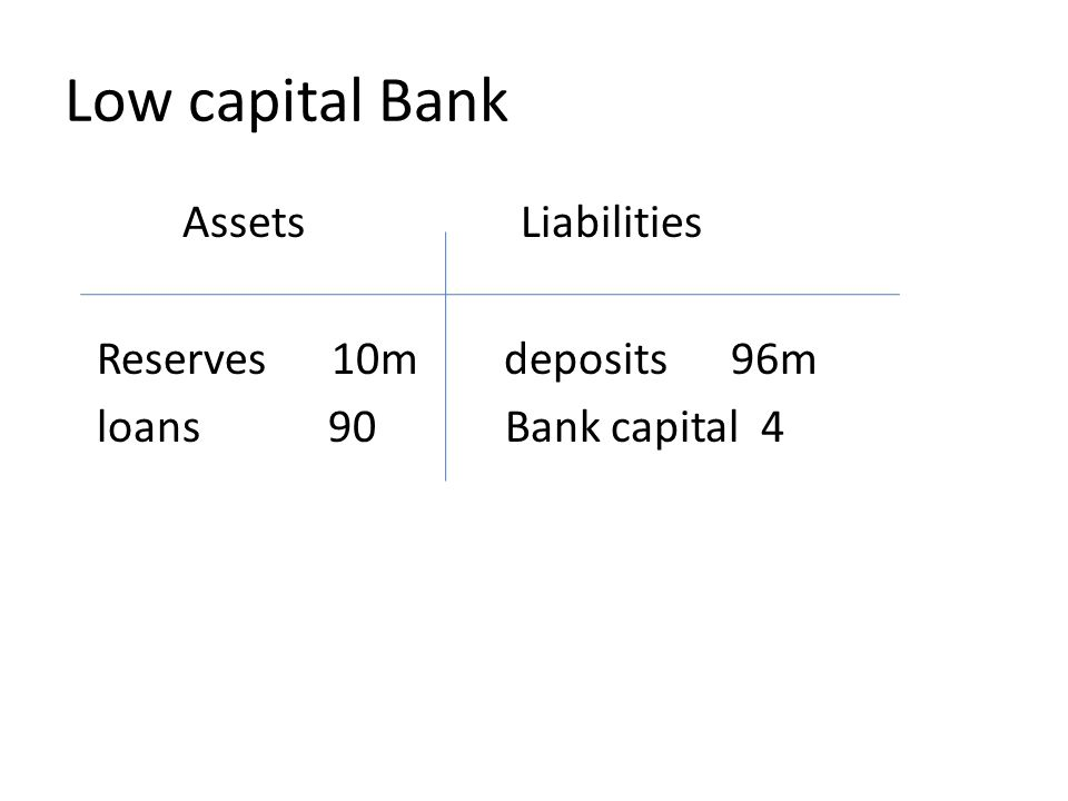 Low capital Bank Assets Liabilities Reserves 10m deposits 96m loans 90 Bank capital 4