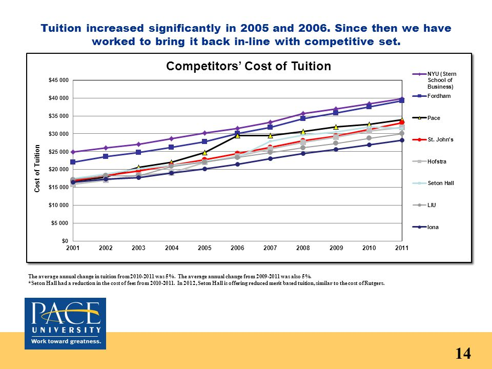 Tuition increased significantly in 2005 and 2006.