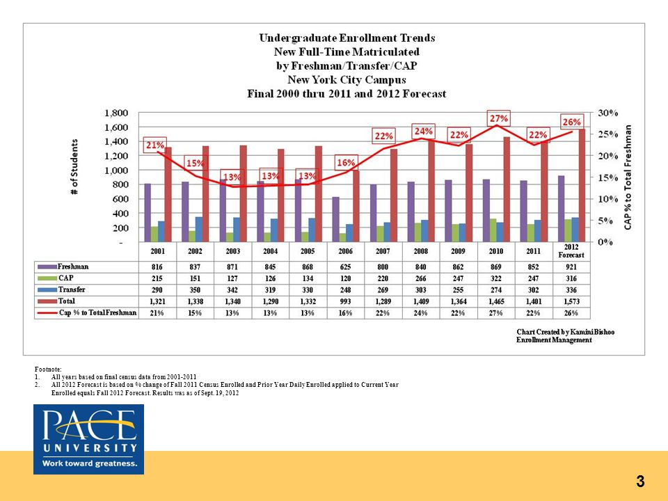 3 Footnote: 1.All years based on final census data from 2001-2011 2.All 2012 Forecast is based on % change of Fall 2011 Census Enrolled and Prior Year Daily Enrolled applied to Current Year Enrolled equals Fall 2012 Forecast.