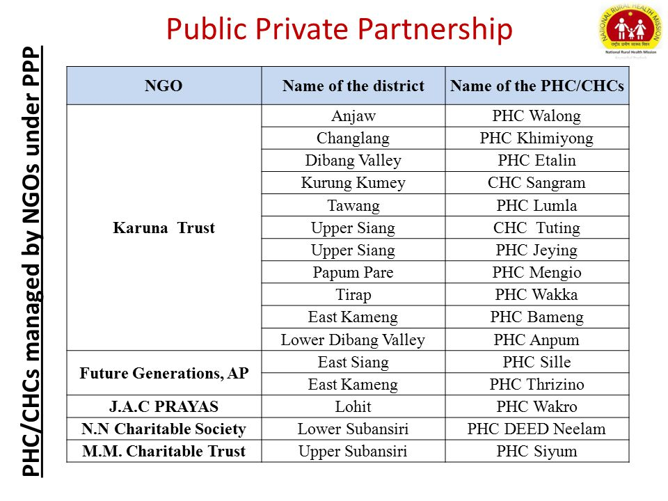 PHC/CHCs managed by NGOs under PPP Public Private Partnership NGOName of the districtName of the PHC/CHCs Karuna Trust AnjawPHC Walong ChanglangPHC Khimiyong Dibang ValleyPHC Etalin Kurung KumeyCHC Sangram TawangPHC Lumla Upper SiangCHC Tuting Upper SiangPHC Jeying Papum ParePHC Mengio TirapPHC Wakka East KamengPHC Bameng Lower Dibang ValleyPHC Anpum Future Generations, AP East SiangPHC Sille East KamengPHC Thrizino J.A.C PRAYASLohitPHC Wakro N.N Charitable SocietyLower SubansiriPHC DEED Neelam M.M.