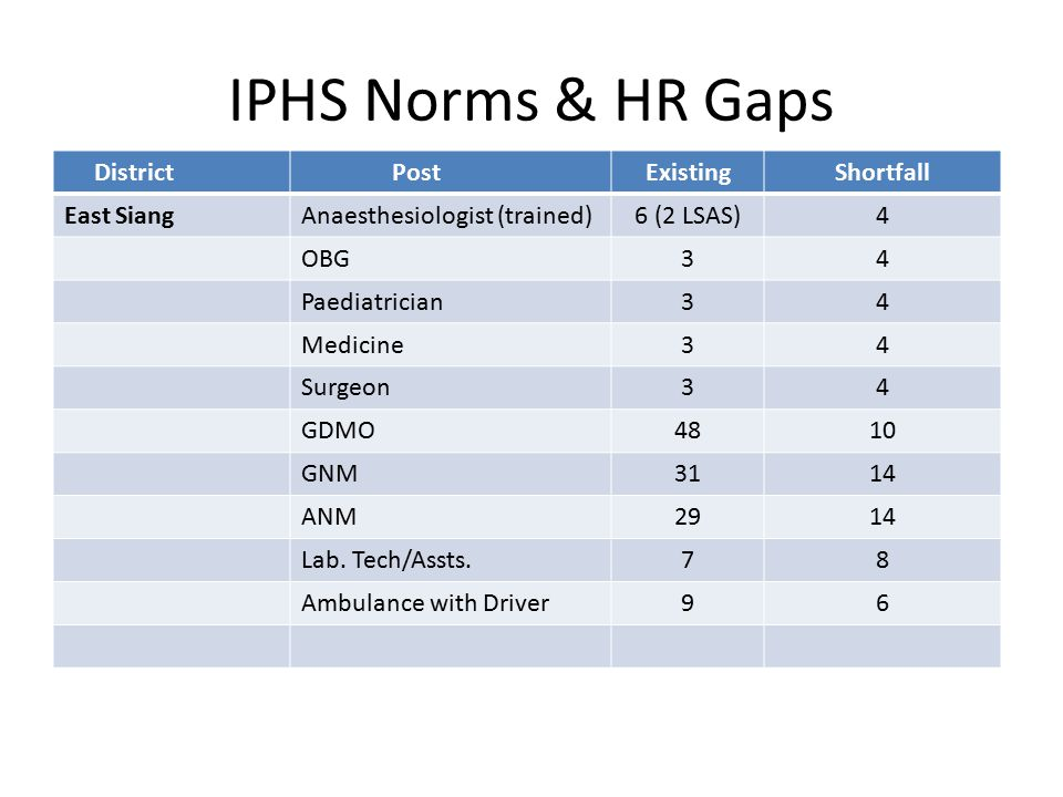 IPHS Norms & HR Gaps District PostExistingShortfall East SiangAnaesthesiologist (trained)6 (2 LSAS)4 OBG34 Paediatrician34 Medicine34 Surgeon34 GDMO4810 GNM3114 ANM2914 Lab.