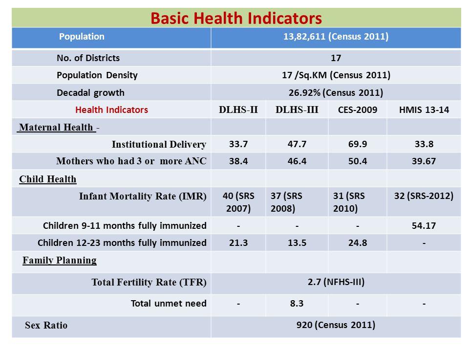 Basic Health Indicators Population13,82,611 (Census 2011) No.