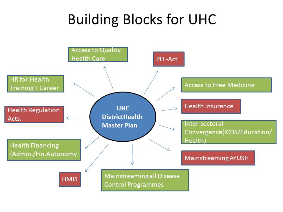 UHC DistrictHealth Master Plan Access to Quality Health Care PH -Act Mainstreaming all Disease Control Programmes Mainstreaming AYUSH Inter-sectoral Convergence(ICDS/Education/ Health) Health Insurence Access to Free Medicine HMIS Health Financing (Admin./Fin.Autonomy Health Regulation Acts.