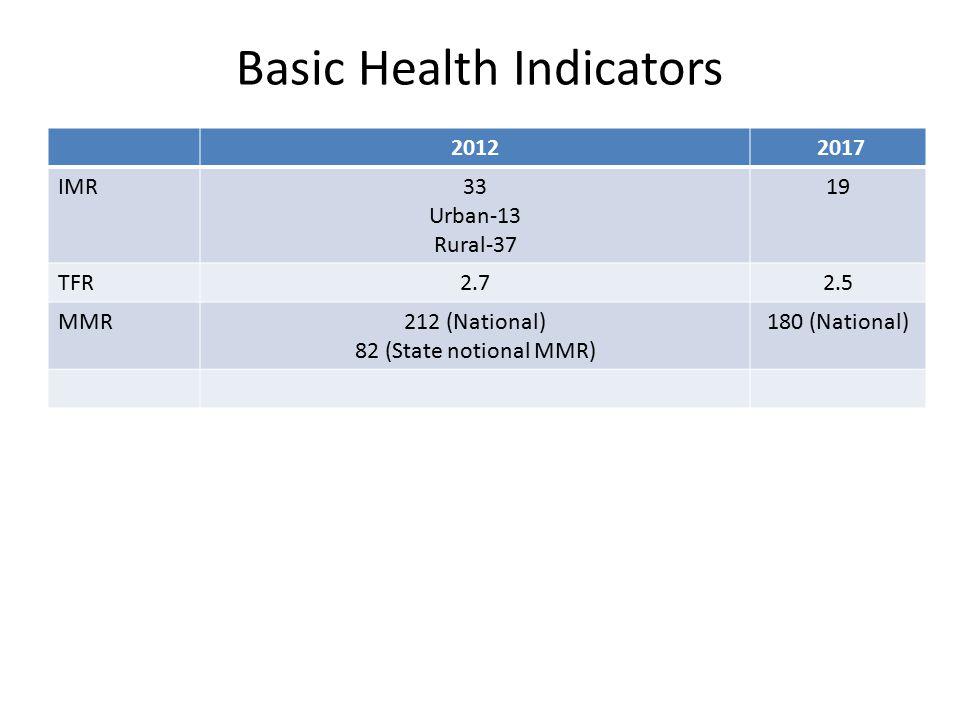 Basic Health Indicators 2012 2017 IMR33 Urban-13 Rural-37 19 TFR2.72.5 MMR212 (National) 82 (State notional MMR) 180 (National)
