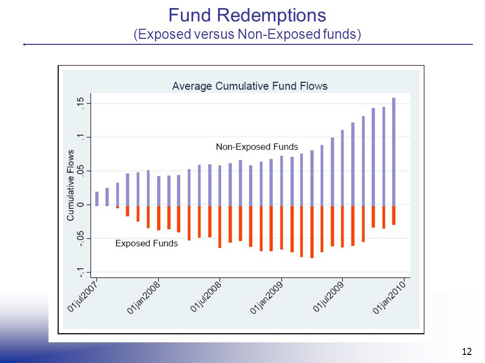 Fund Redemptions (Exposed versus Non-Exposed funds) 12