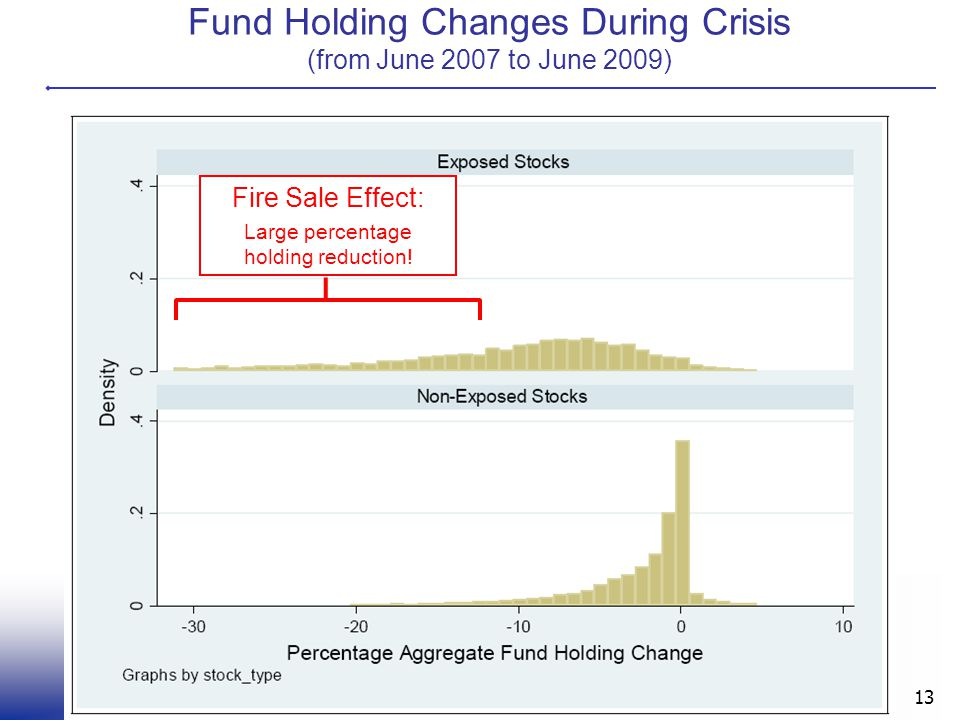Fund Holding Changes During Crisis (from June 2007 to June 2009) 13 Fire Sale Effect: Large percentage holding reduction!