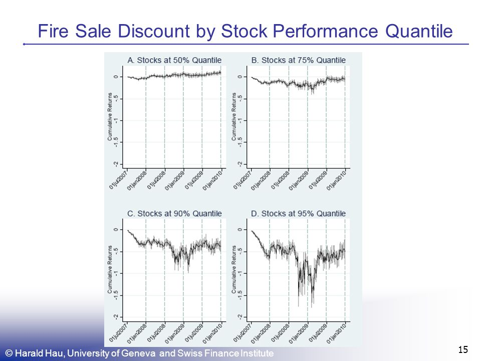 Fire Sale Discount by Stock Performance Quantile © Harald Hau, University of Geneva and Swiss Finance Institute 15