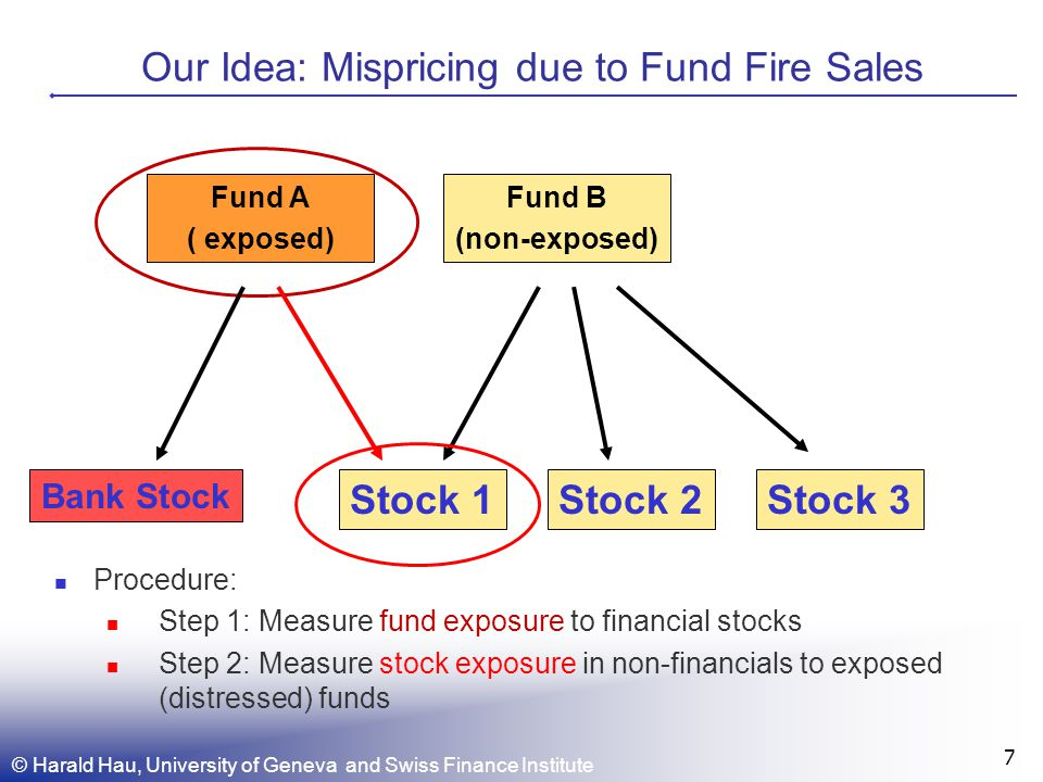 Our Idea: Mispricing due to Fund Fire Sales © Harald Hau, University of Geneva and Swiss Finance Institute 7 Fund A ( exposed) Stock 1Stock 2Stock 3 Bank Stock Fund B (non-exposed) Procedure: Step 1: Measure fund exposure to financial stocks Step 2: Measure stock exposure in non-financials to exposed (distressed) funds