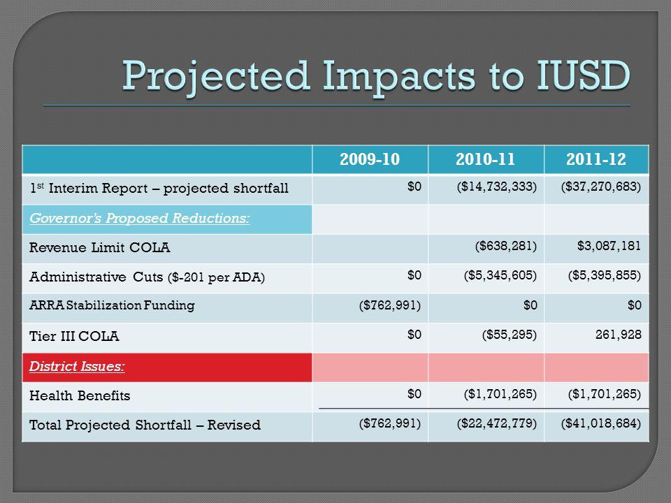 Loss of COLA Loss of baseline dollars ($566) ($598)