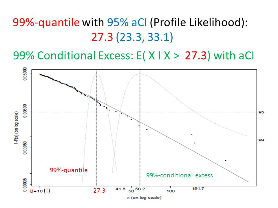 99%-quantile 99%-conditional excess 99%-quantile with 95% aCI (Profile Likelihood): 27.3 (23.3, 33.1) 99% Conditional Excess: E( X I X > 27.3) with aC