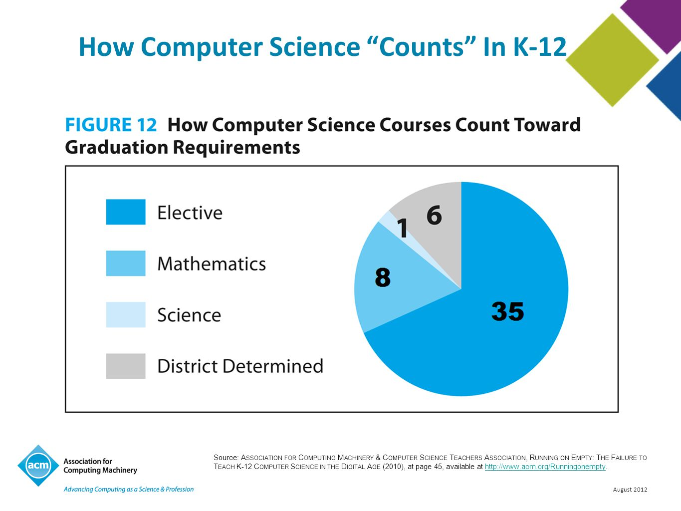 """August 2012 How Computer Science """"Counts"""" In K-12 Source: A SSOCIATION FOR C OMPUTING M ACHINERY & C OMPUTER S CIENCE T EACHERS A SSOCIATION, R UNNING"""