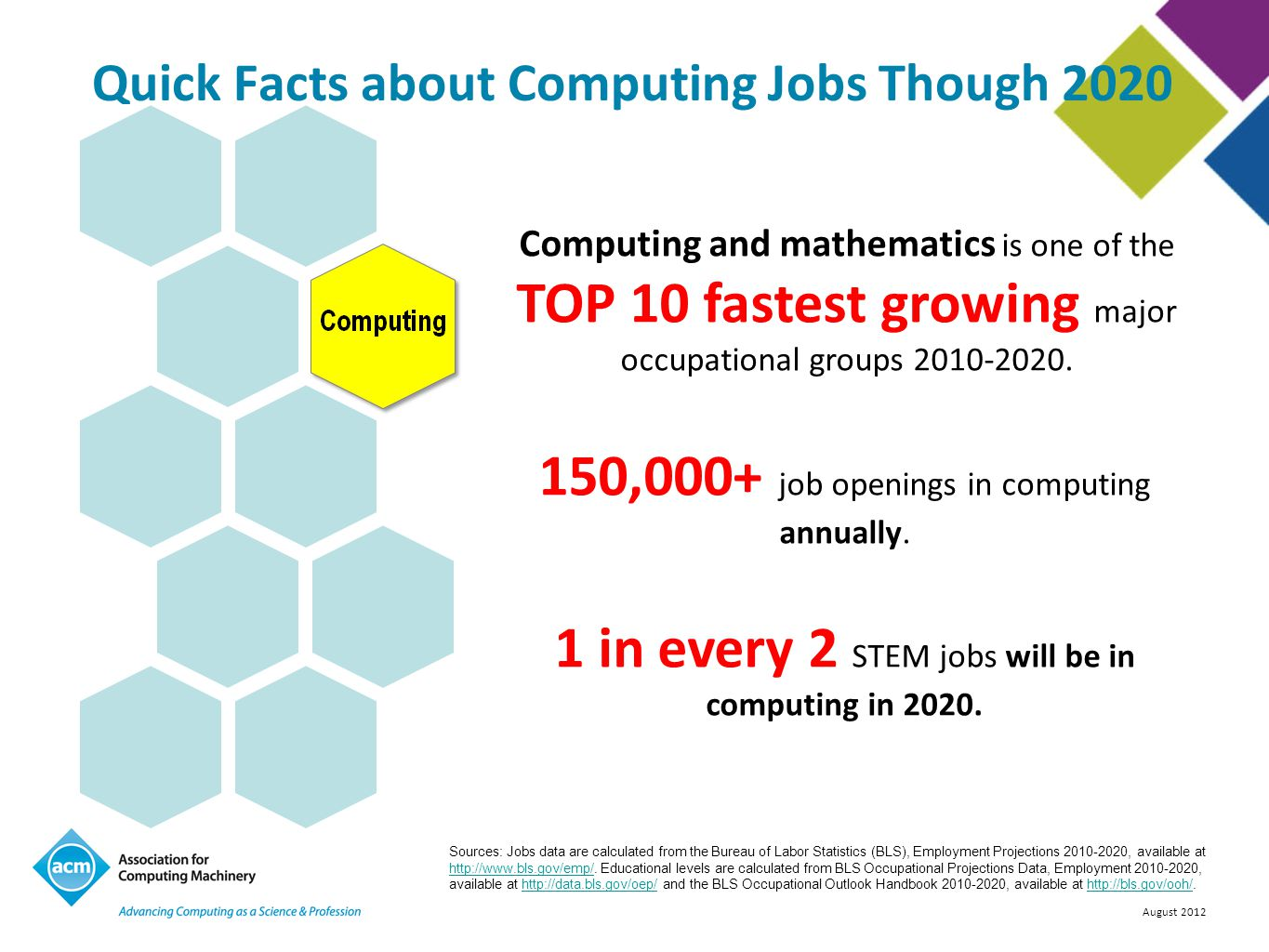 August 2012 Computing and mathematics is one of the TOP 10 fastest growing major occupational groups 2010-2020. 150,000+ job openings in computing ann