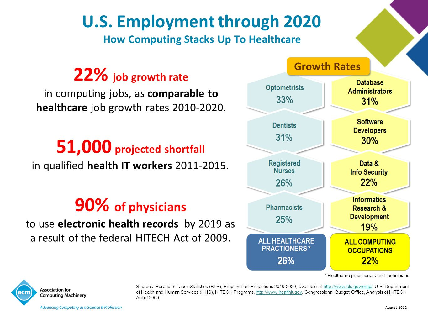 August 2012 U.S. Employment through 2020 How Computing Stacks Up To Healthcare 22% job growth rate in computing jobs, as comparable to healthcare job
