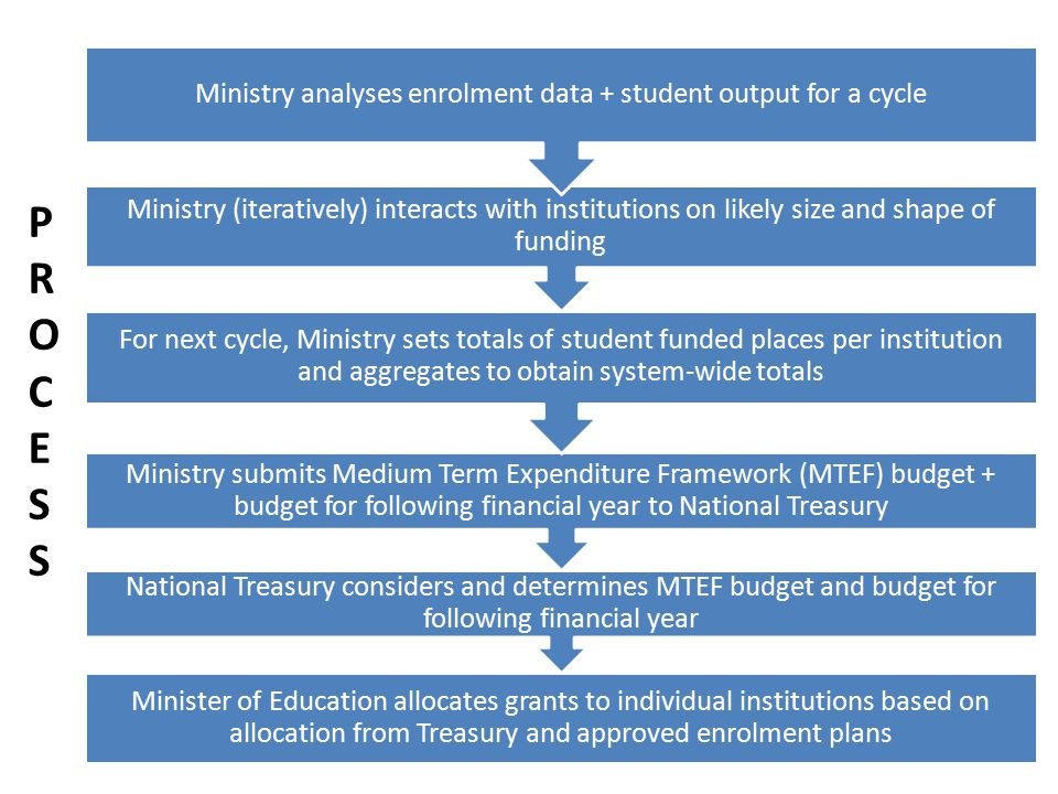 Minister of Education allocates grants to individual institutions based on allocation from Treasury and approved enrolment plans National Treasury considers and determines MTEF budget and budget for following financial year Ministry submits Medium Term Expenditure Framework (MTEF) budget + budget for following financial year to National Treasury For next cycle, Ministry sets totals of student funded places per institution and aggregates to obtain system-wide totals Ministry (iteratively) interacts with institutions on likely size and shape of funding Ministry analyses enrolment data + student output for a cycle PROCESSPROCESS