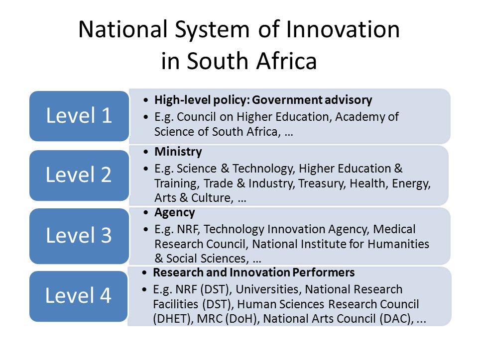 National System of Innovation in South Africa High-level policy: Government advisory E.g.