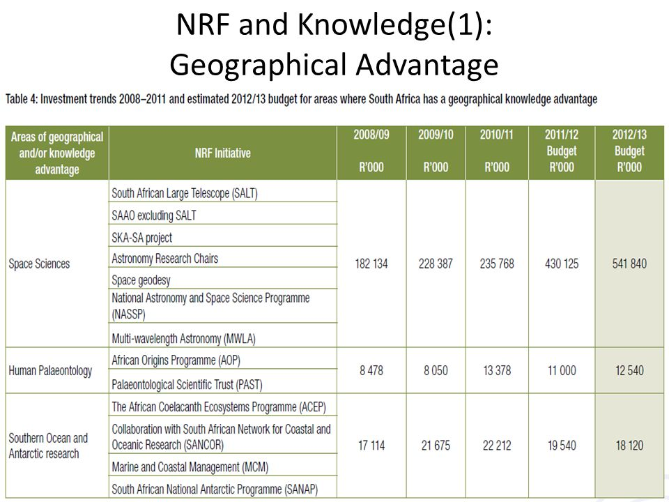 NRF and Knowledge(1): Geographical Advantage