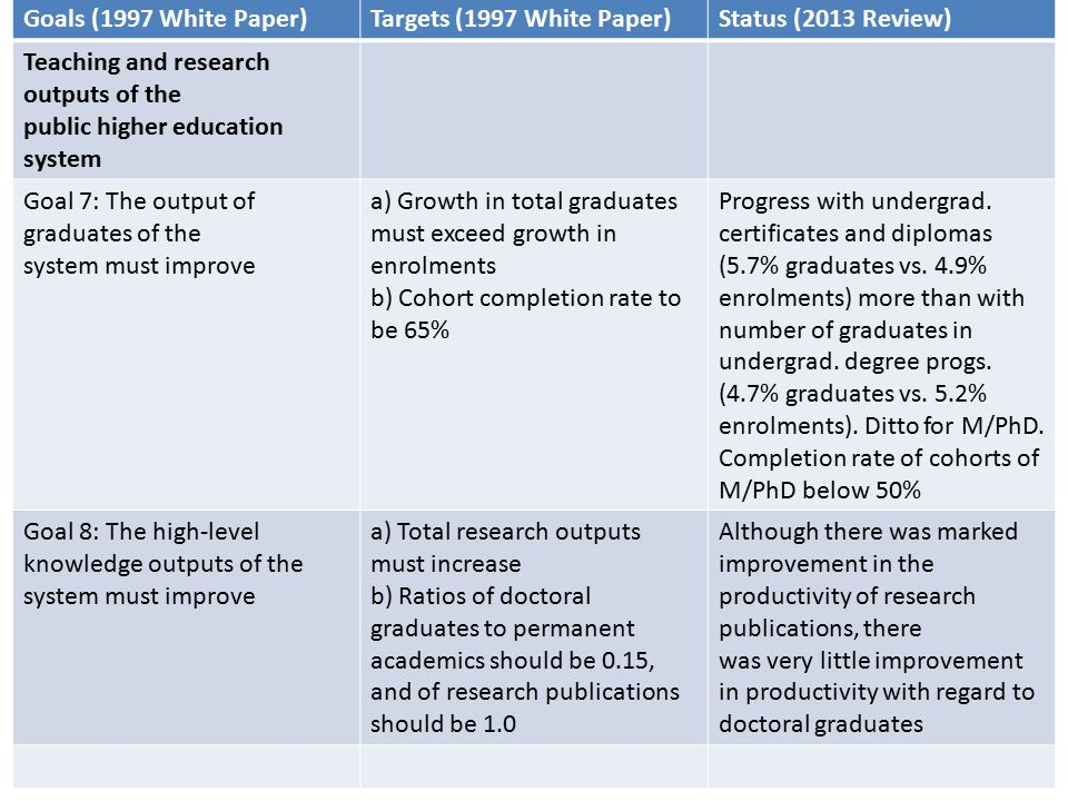 Goals (1997 White Paper)Targets (1997 White Paper)Status (2013 Review) Teaching and research outputs of the public higher education system Goal 7: The output of graduates of the system must improve a) Growth in total graduates must exceed growth in enrolments b) Cohort completion rate to be 65% Progress with undergrad.