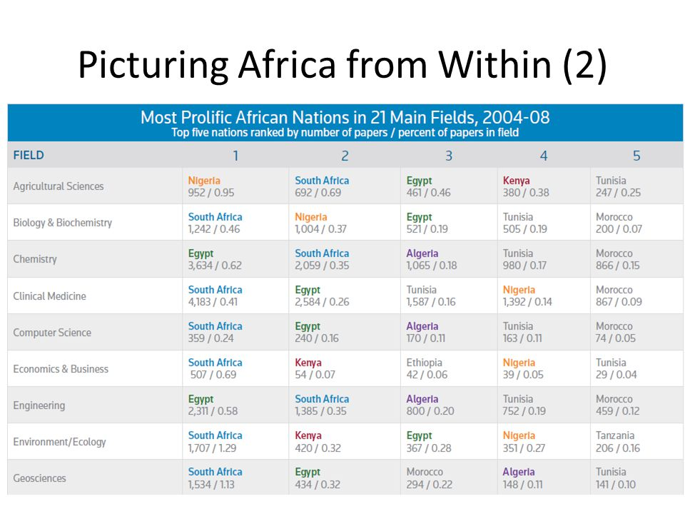 SA=1 st in 15 (4 with 1%); Egypt = 1 st in 5; Nigeria= 1 st in 1