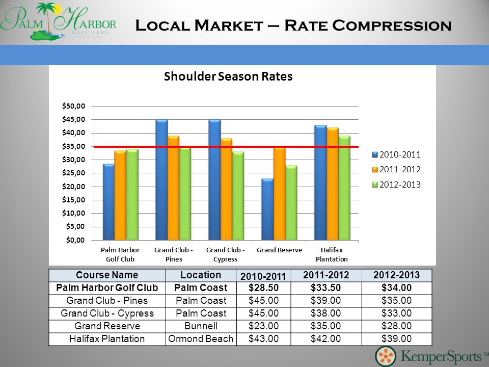 Local Market – Rate Compression Course NameLocation 2010-2011 2011-20122012-2013 Palm Harbor Golf ClubPalm Coast$28.50$33.50$34.00 Grand Club - PinesP