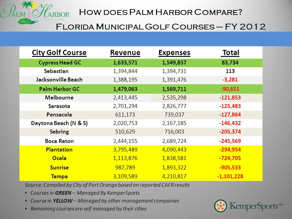 How does Palm Harbor Compare? City Golf CourseRevenueExpenses Total Cypress Head GC1,633,5711,549,83783,734 Sebastian1,394,8441,394,731113 Jacksonvill