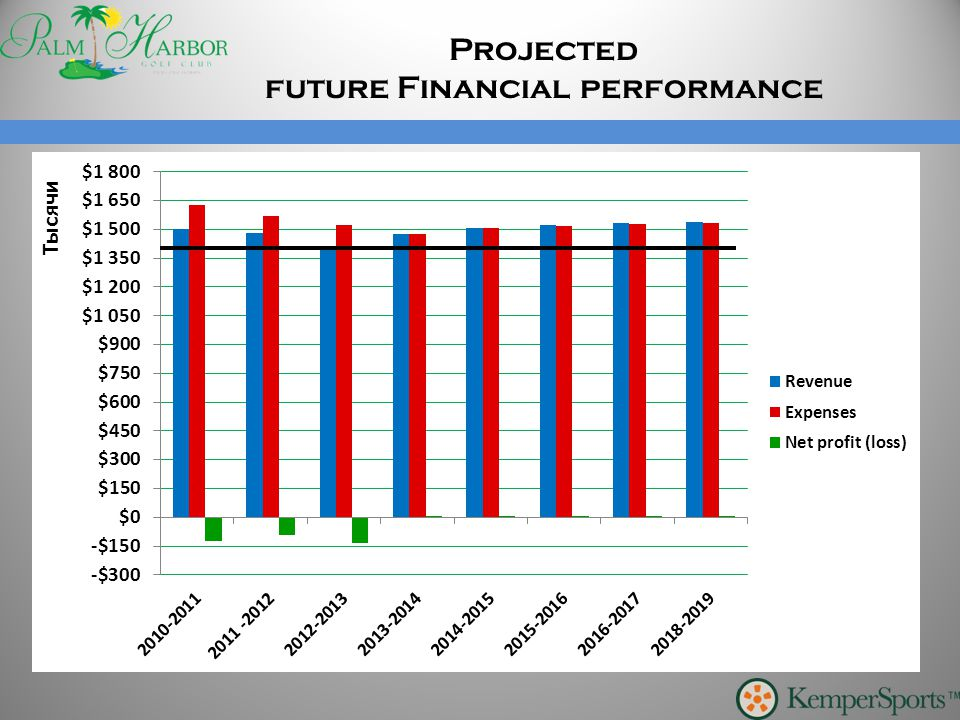 Projected future Financial performance