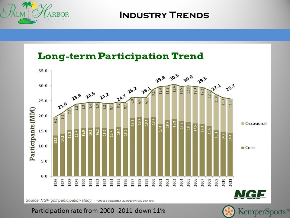 Participation rate from 2000 -2011 down 11%