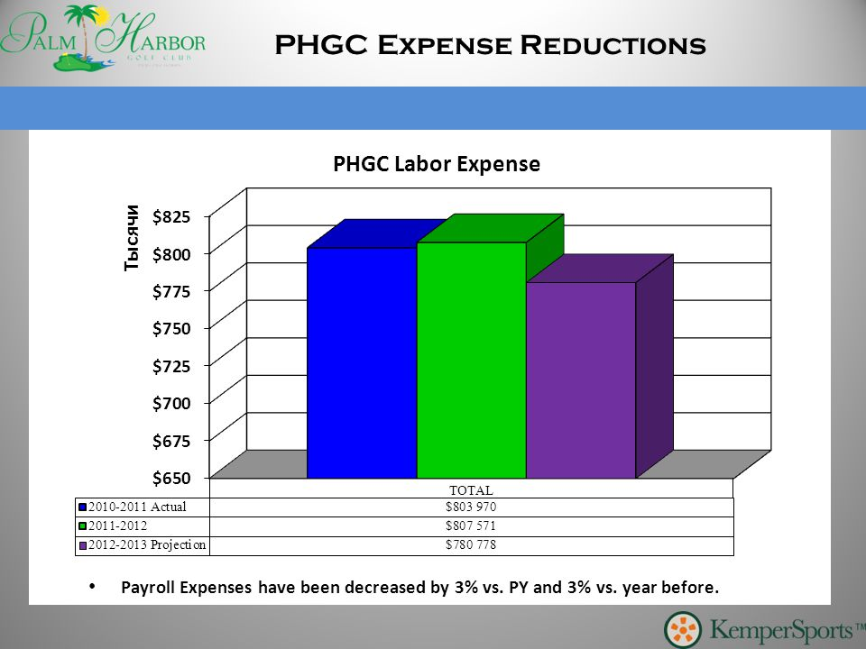 PHGC Expense Reductions PHGC Labor Expense Payroll Expenses have been decreased by 3% vs. PY and 3% vs. year before.