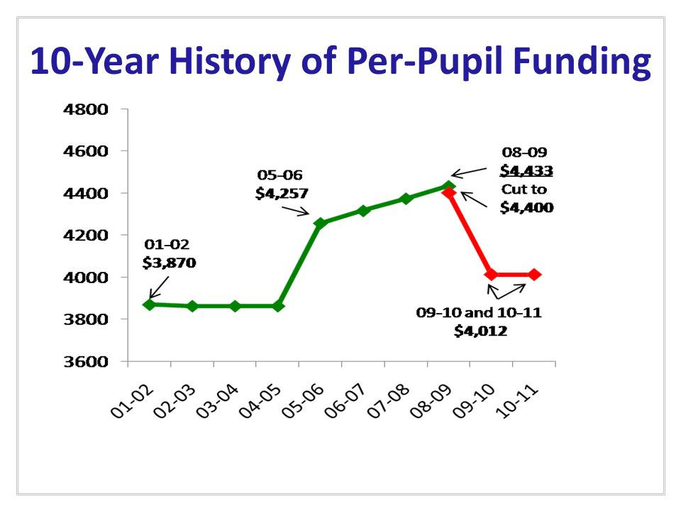 10-Year History of Per-Pupil Funding
