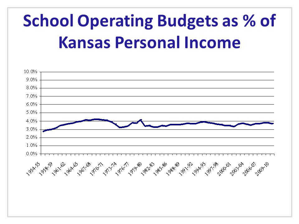 School Operating Budgets as % of Kansas Personal Income