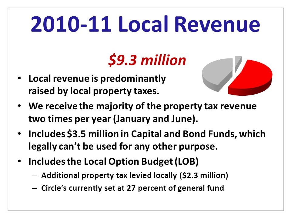 2010-11 Local Revenue $9.3 million Local revenue is predominantly raised by local property taxes.