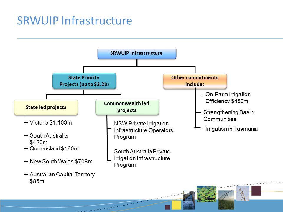 SRWUIP Infrastructure State Priority Projects (up to $3.2b) State Priority Projects (up to $3.2b) Other commitments include: Other commitments include: State led projects Commonwealth led projects Commonwealth led projects Victoria $1,103m South Australia $420m Queensland $160m New South Wales $708m Australian Capital Territory $85m NSW Private Irrigation Infrastructure Operators Program South Australia Private Irrigation Infrastructure Program Strengthening Basin Communities On-Farm Irrigation Efficiency $450m Irrigation in Tasmania