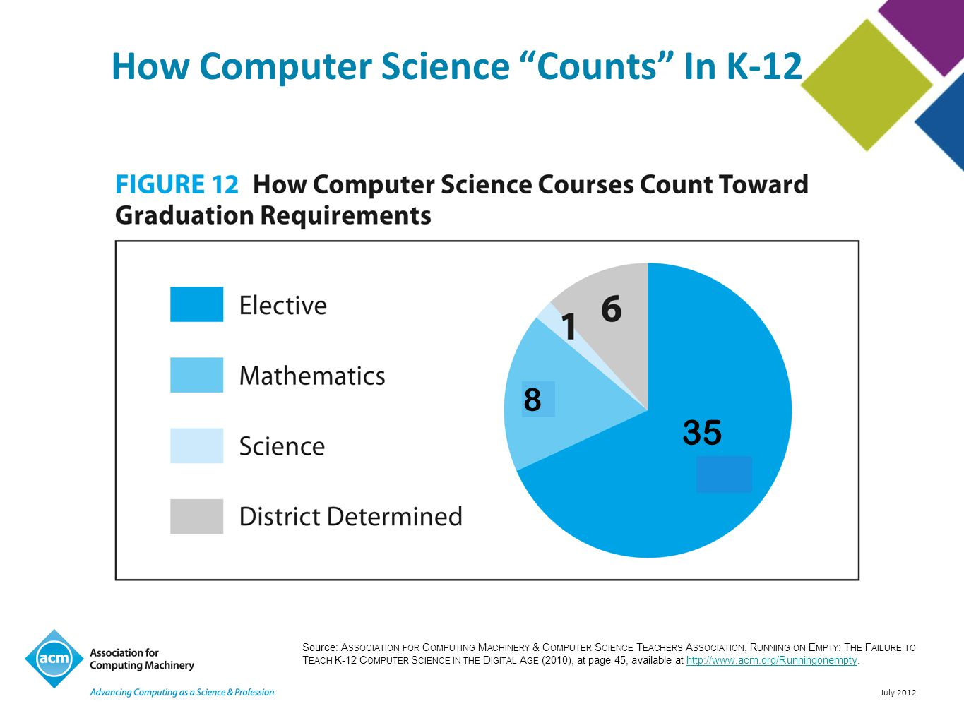 July 2012 How Computer Science Counts In K-12 Source: A SSOCIATION FOR C OMPUTING M ACHINERY & C OMPUTER S CIENCE T EACHERS A SSOCIATION, R UNNING ON E MPTY : T HE F AILURE TO T EACH K-12 C OMPUTER S CIENCE IN THE D IGITAL A GE (2010), at page 45, available at http://www.acm.org/Runningonempty.http://www.acm.org/Runningonempty 8 35