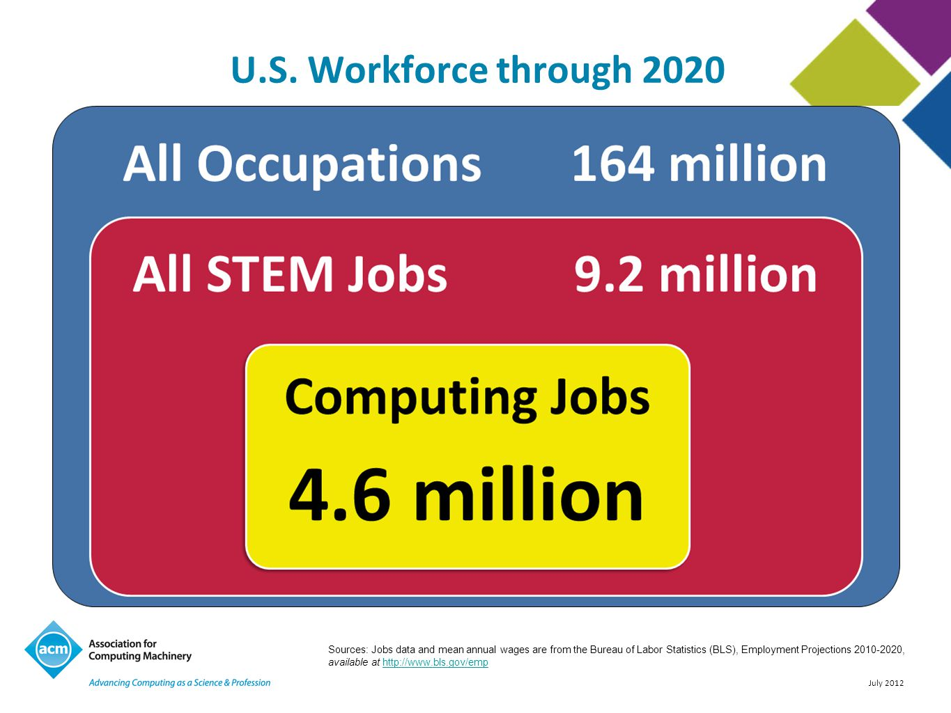 July 2012 Computing and mathematics is one of the TOP 10 fastest growing major occupational groups 2010-2020.