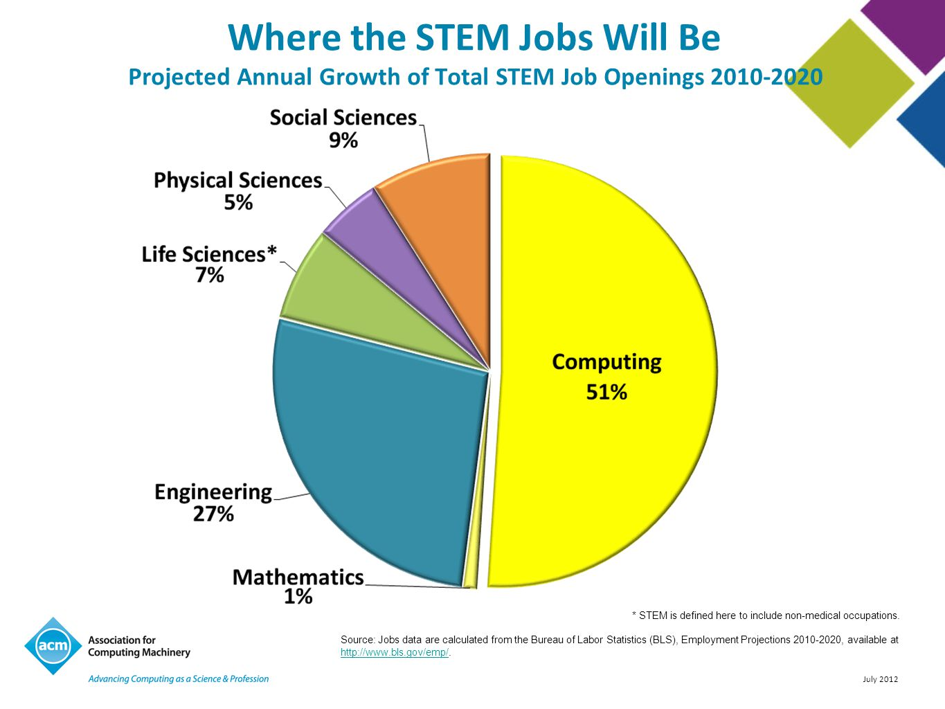July 2012 Where the STEM Jobs Will Be Projected Annual Growth of Total STEM Job Openings 2010-2020 * STEM is defined here to include non-medical occupations.