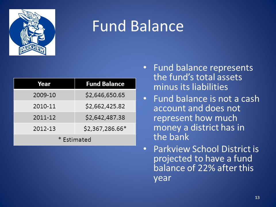 Fund Balance Fund balance represents the fund's total assets minus its liabilities Fund balance is not a cash account and does not represent how much money a district has in the bank Parkview School District is projected to have a fund balance of 22% after this year 13 YearFund Balance 2009-10$2,646,650.65 2010-11$2,662,425.82 2011-12$2,642,487.38 2012-13$2,367,286.66* * Estimated
